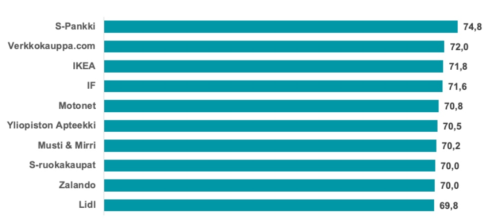 KUVA-AI-2021-LOJALITEETI-TOP-10